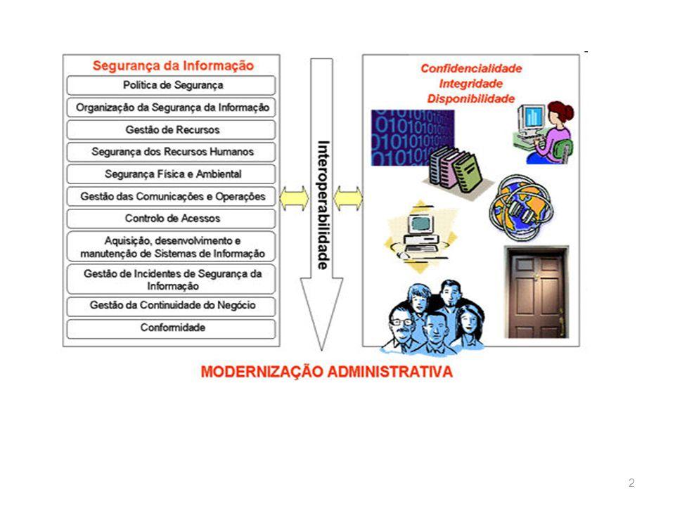 13 Normas de Segurança da Informação 7.Segurança física e do ambiente 8.