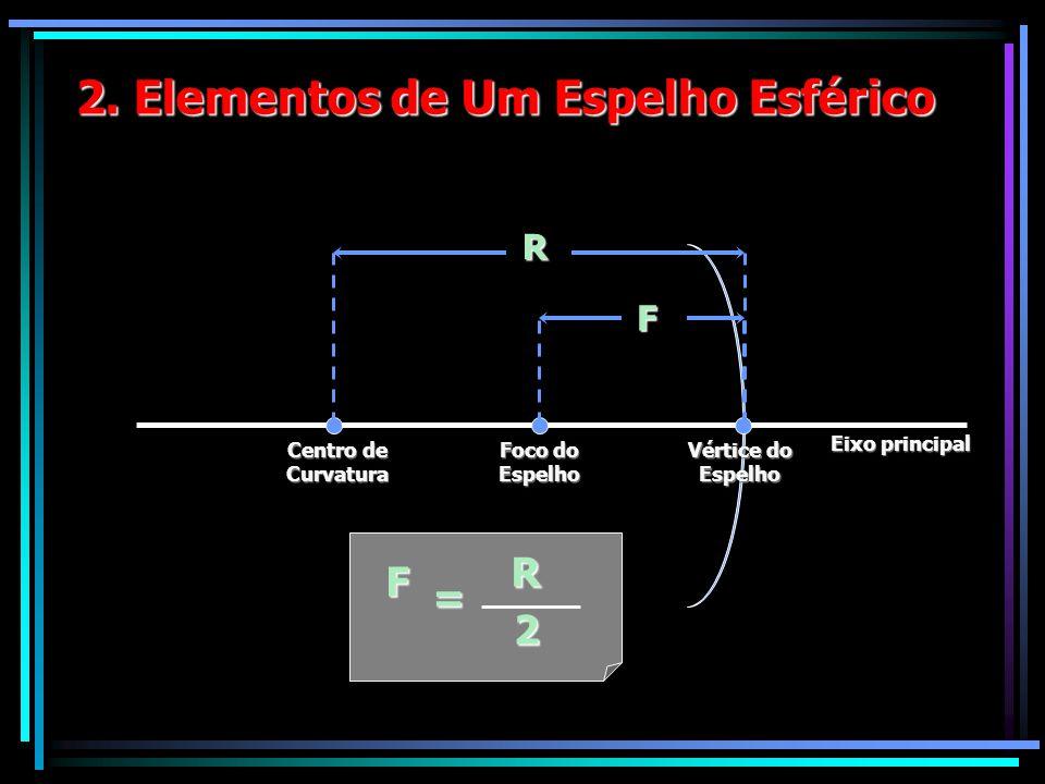 2. Elementos de Um Espelho Esférico Eixo principal Vértice do Espelho Foco do Espelho Centro de Curvatura R F F = R 2