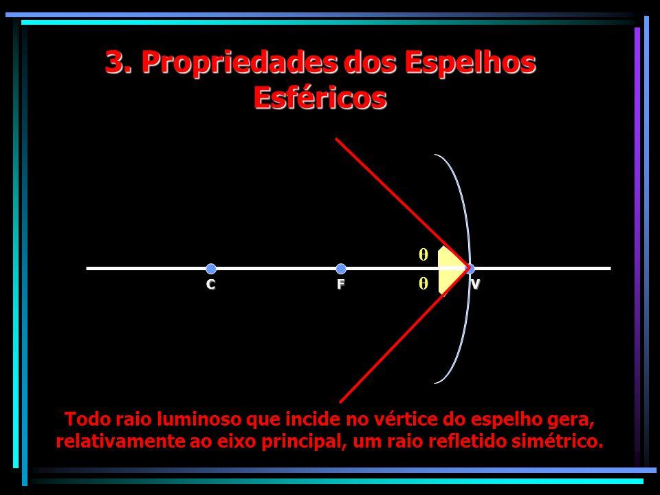 3. Propriedades dos Espelhos Esféricos VFC Todo raio luminoso que incide no vértice do espelho gera, relativamente ao eixo principal, um raio refletid