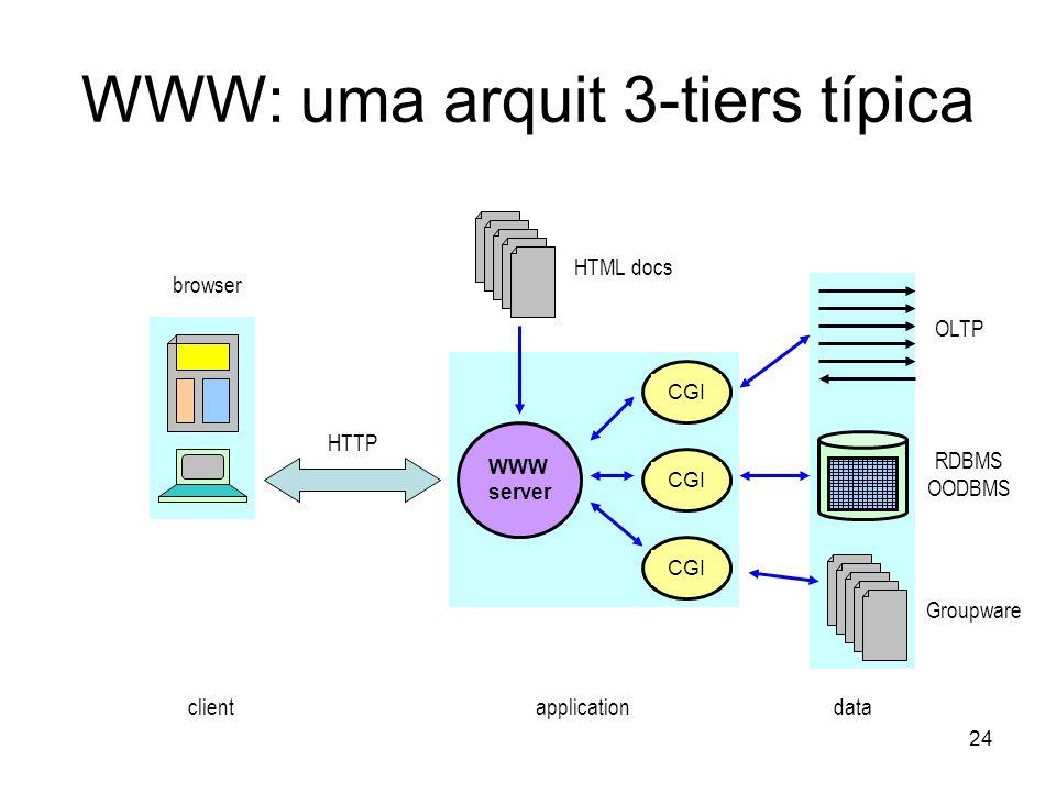 24 WWW: uma arquit 3-tiers típica HTTP WWW server RDBMS OODBMS OLTP Groupware browser HTML docs CGI clientapplicationdata