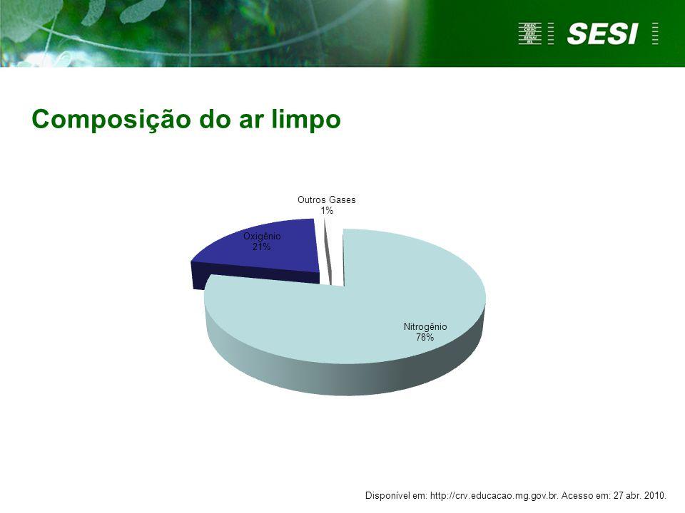 Composição do ar limpo Disponível em: http://crv.educacao.mg.gov.br. Acesso em: 27 abr. 2010.