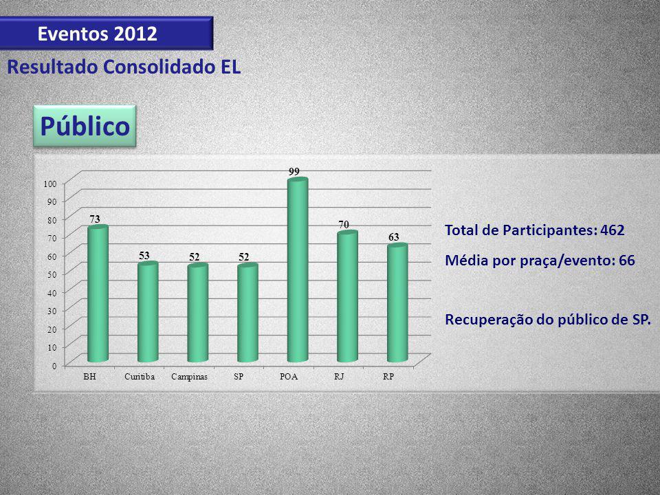 Eventos 2012 Resultado Consolidado EL Público Total de Participantes: 462 Média por praça/evento: 66 Recuperação do público de SP.