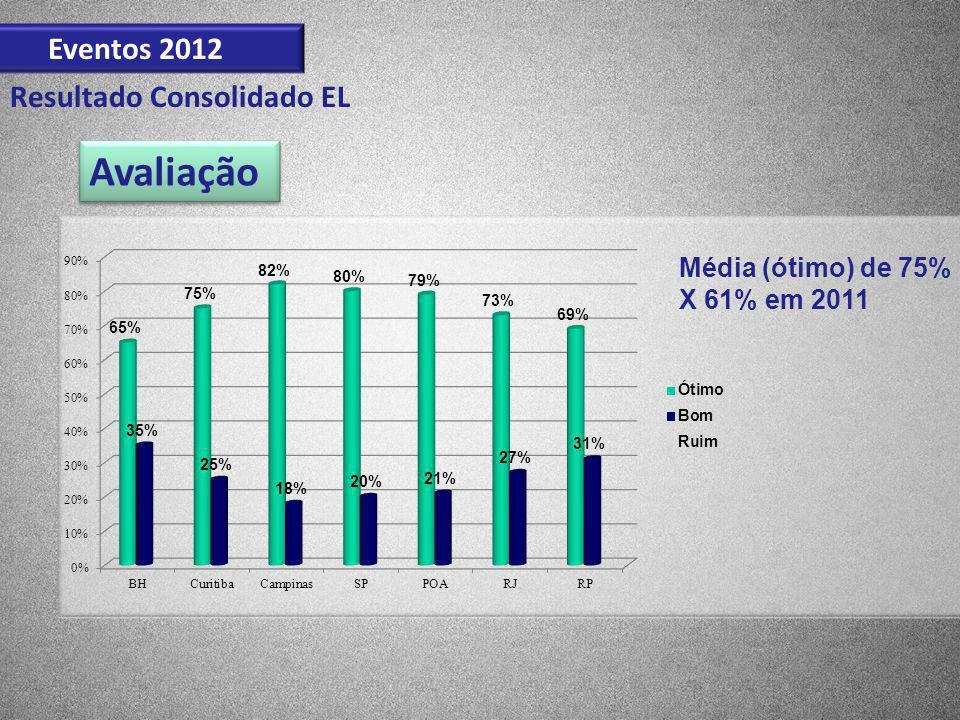 Eventos 2012 Resultado Consolidado EL Avaliação Média (ótimo) de 75% X 61% em 2011