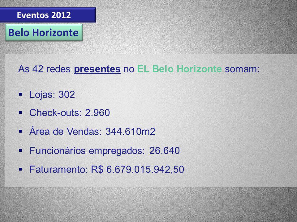As 42 redes presentes no EL Belo Horizonte somam: Lojas: 302 Check-outs: 2.960 Área de Vendas: 344.610m2 Funcionários empregados: 26.640 Faturamento: