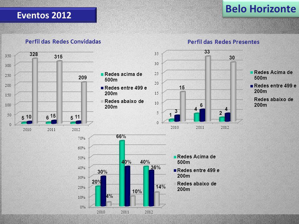 Eventos 2012 Belo Horizonte Perfil das Redes Convidadas Perfil das Redes Presentes