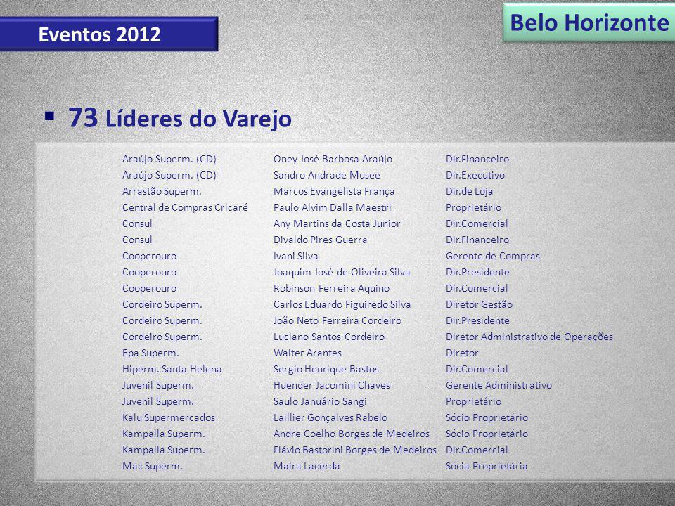 Belo Horizonte 73 Líderes do Varejo Eventos 2012 Araújo Superm. (CD)Oney José Barbosa AraújoDir.Financeiro Araújo Superm. (CD)Sandro Andrade MuseeDir.