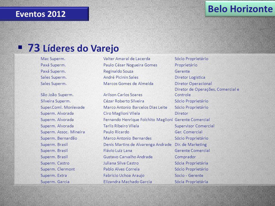 Belo Horizonte Eventos 2012 Mac Superm.Valter Amaral de LacerdaSócio Proprietário Paxá Superm.Paulo César Nogueira GomesProprietário Paxá Superm.Regin