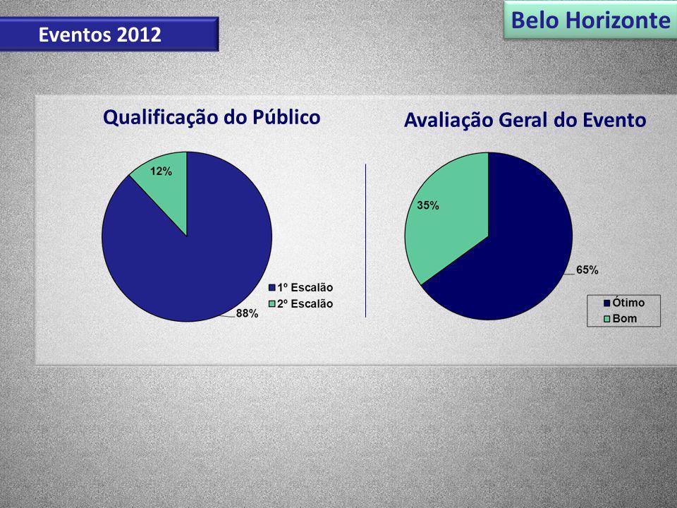 Avaliação Geral do Evento Qualificação do Público Belo Horizonte Eventos 2012