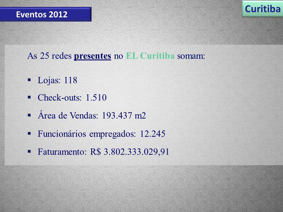 Curitiba Eventos 2012 As 25 redes presentes no EL Curitiba somam: Lojas: 118 Check-outs: 1.510 Área de Vendas: 193.437 m2 Funcionários empregados: 12.