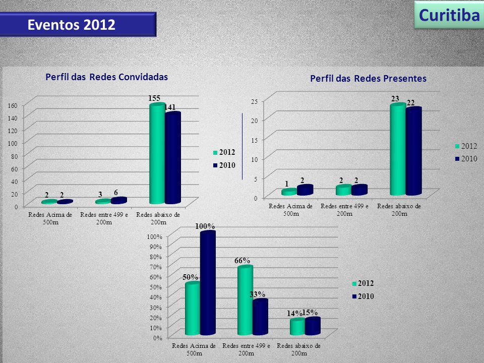 Perfil das Redes Convidadas Perfil das Redes Presentes Curitiba Eventos 2012