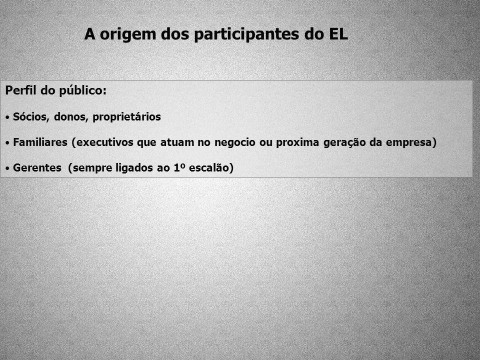 A origem dos participantes do EL Perfil do público: Sócios, donos, proprietários Familiares (executivos que atuam no negocio ou proxima geração da emp