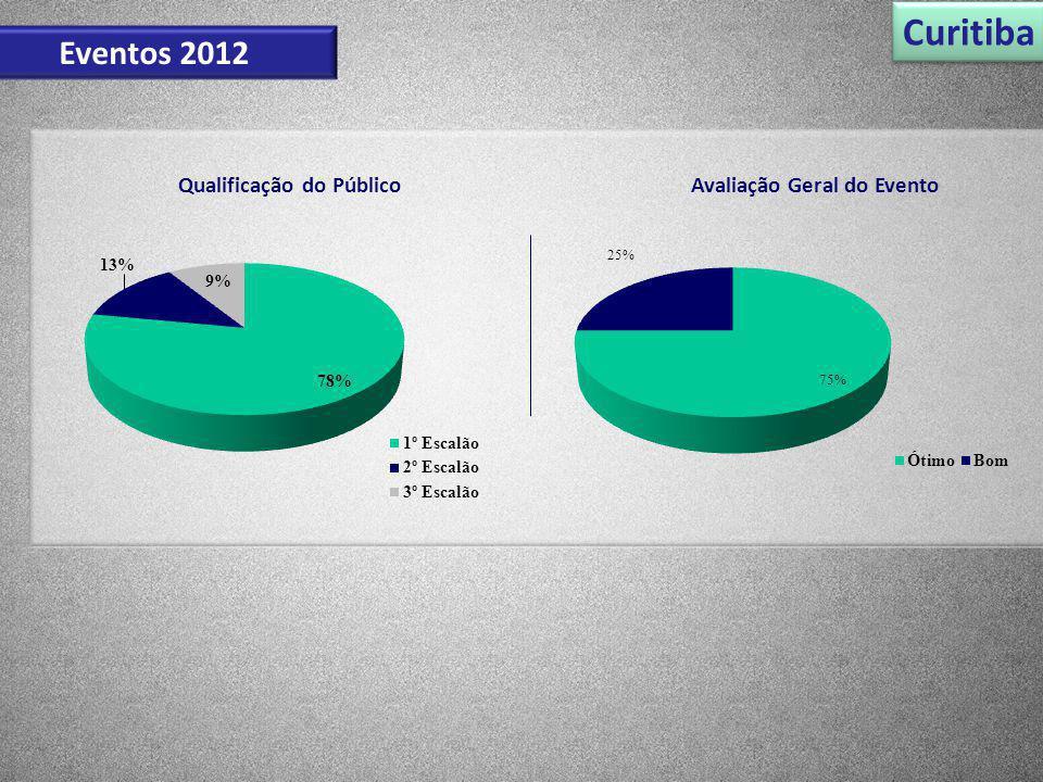 Curitiba Eventos 2012 Qualificação do PúblicoAvaliação Geral do Evento