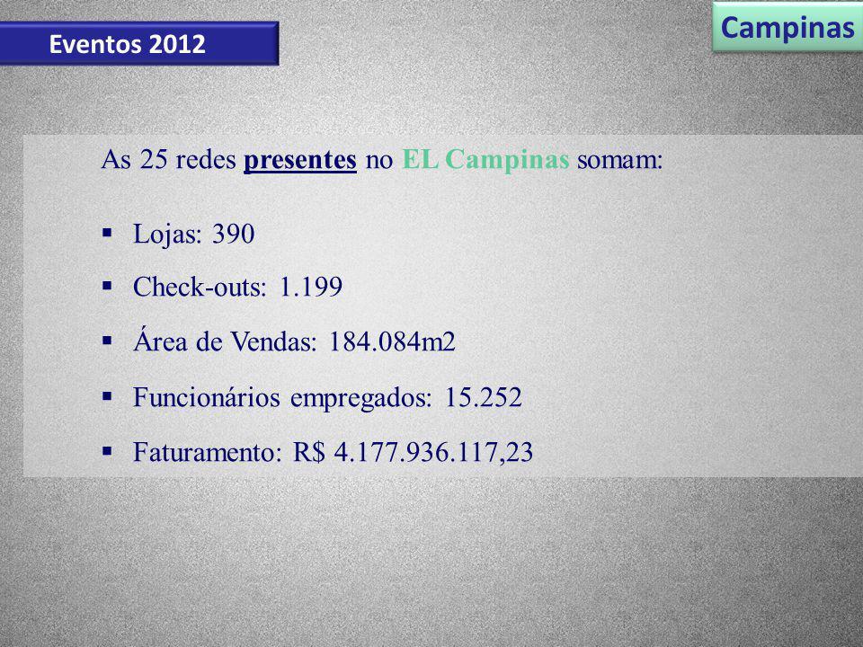 As 25 redes presentes no EL Campinas somam: Lojas: 390 Check-outs: 1.199 Área de Vendas: 184.084m2 Funcionários empregados: 15.252 Faturamento: R$ 4.1