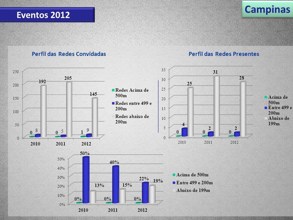 Perfil das Redes ConvidadasPerfil das Redes Presentes Campinas Eventos 2012