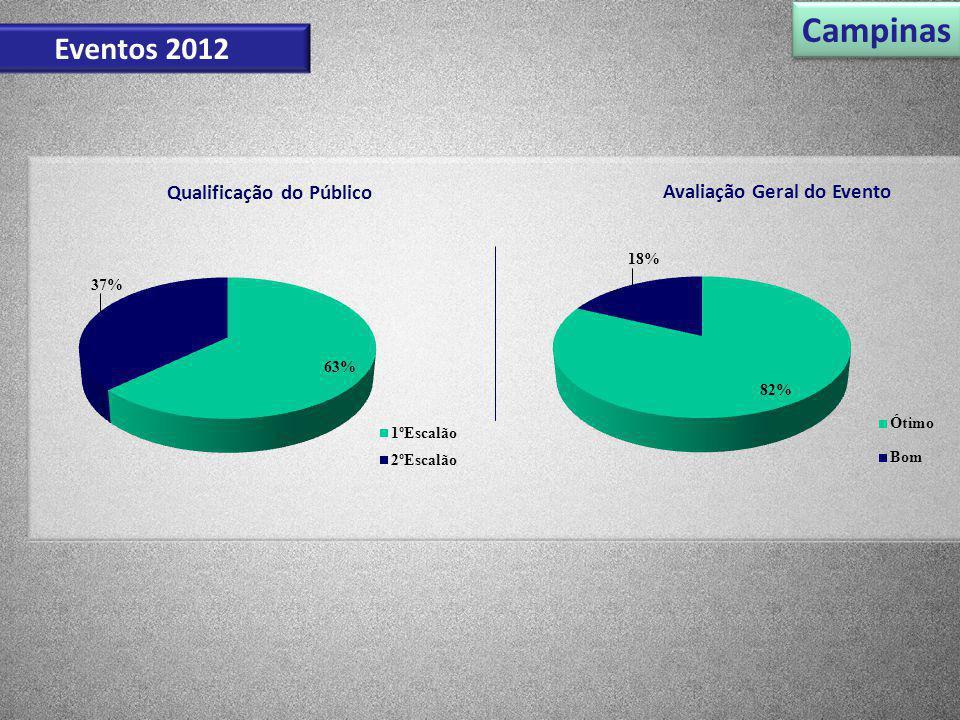 Campinas Eventos 2012 Qualificação do Público Avaliação Geral do Evento