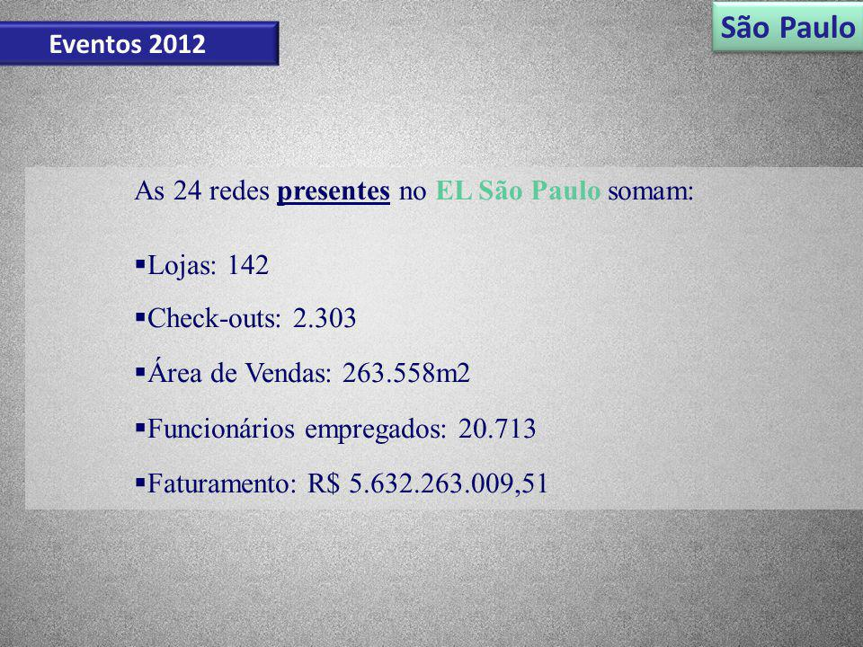 São Paulo Eventos 2012 As 24 redes presentes no EL São Paulo somam: Lojas: 142 Check-outs: 2.303 Área de Vendas: 263.558m2 Funcionários empregados: 20