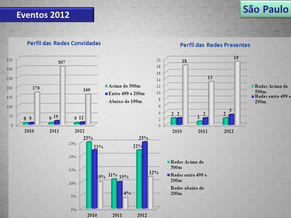 Perfil das Redes Convidadas Perfil das Redes Presentes São Paulo Eventos 2012