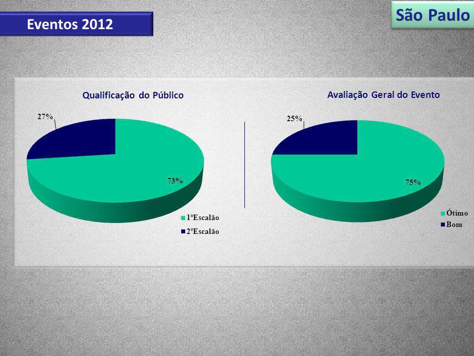 São Paulo Eventos 2012 Qualificação do Público Avaliação Geral do Evento