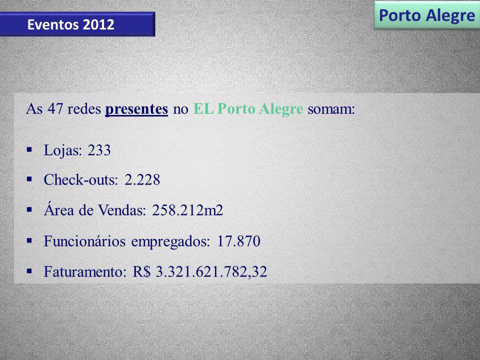 Porto Alegre Eventos 2012 As 47 redes presentes no EL Porto Alegre somam: Lojas: 233 Check-outs: 2.228 Área de Vendas: 258.212m2 Funcionários empregad
