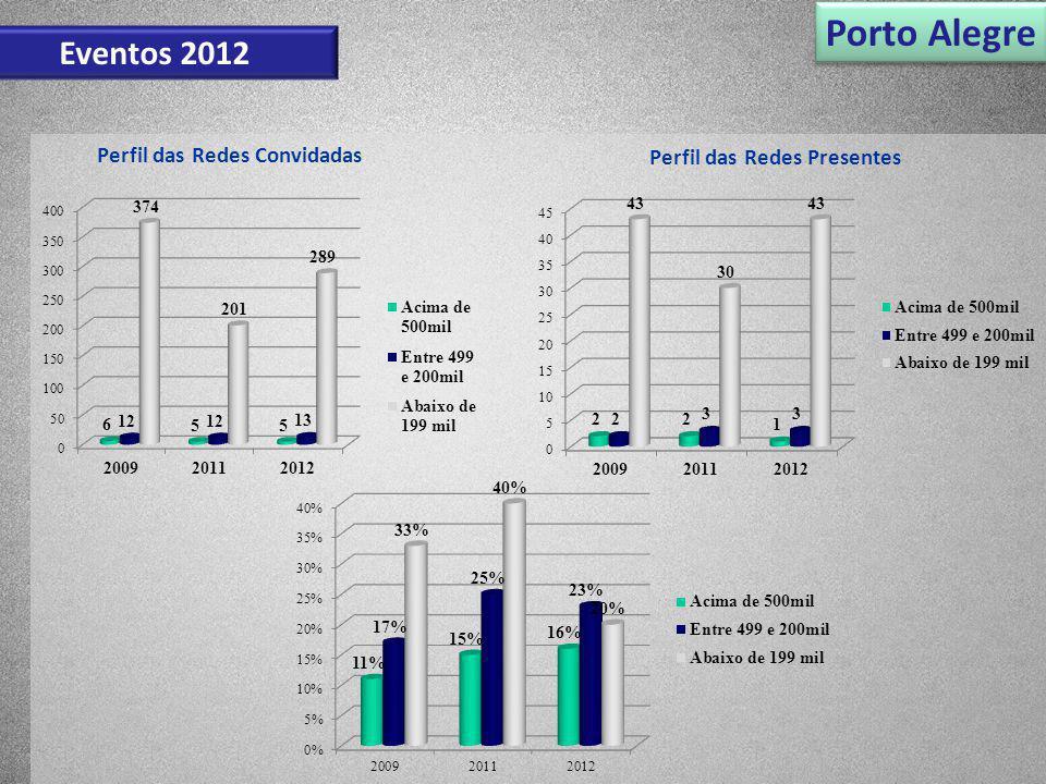 Porto Alegre Eventos 2012 Perfil das Redes Convidadas Perfil das Redes Presentes