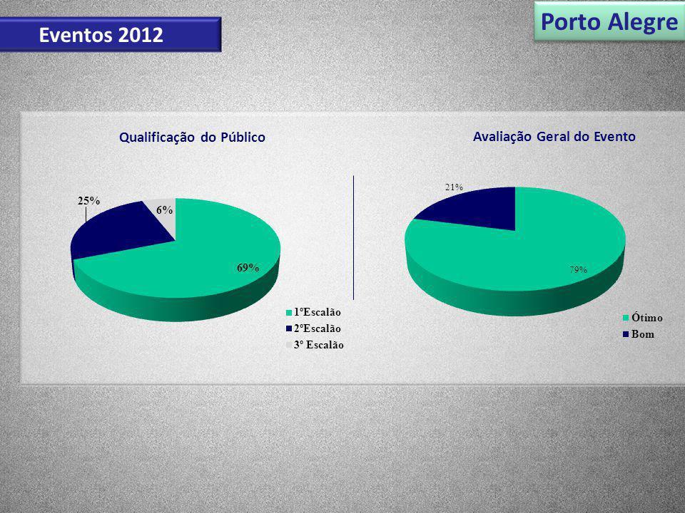 Porto Alegre Eventos 2012 Avaliação Geral do Evento Qualificação do Público