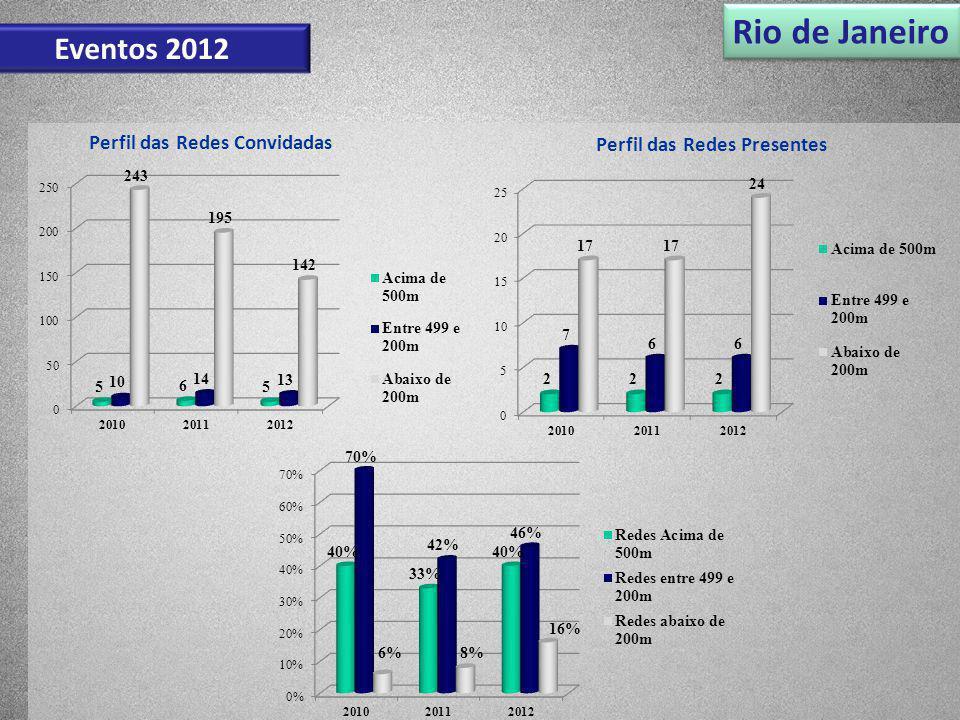 Rio de Janeiro Eventos 2012 Perfil das Redes Convidadas Perfil das Redes Presentes