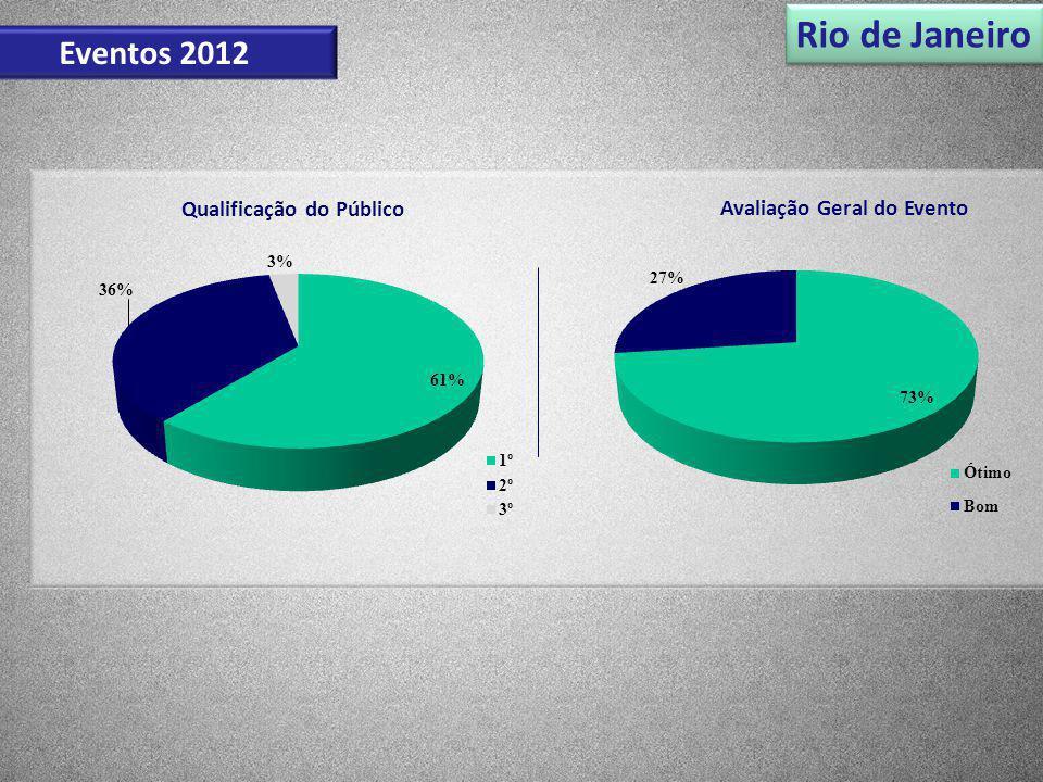 Qualificação do Público Avaliação Geral do Evento Rio de Janeiro Eventos 2012