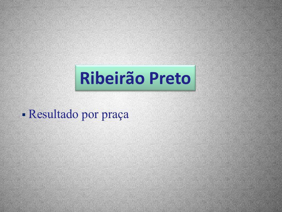 Ribeirão Preto Resultado por praça