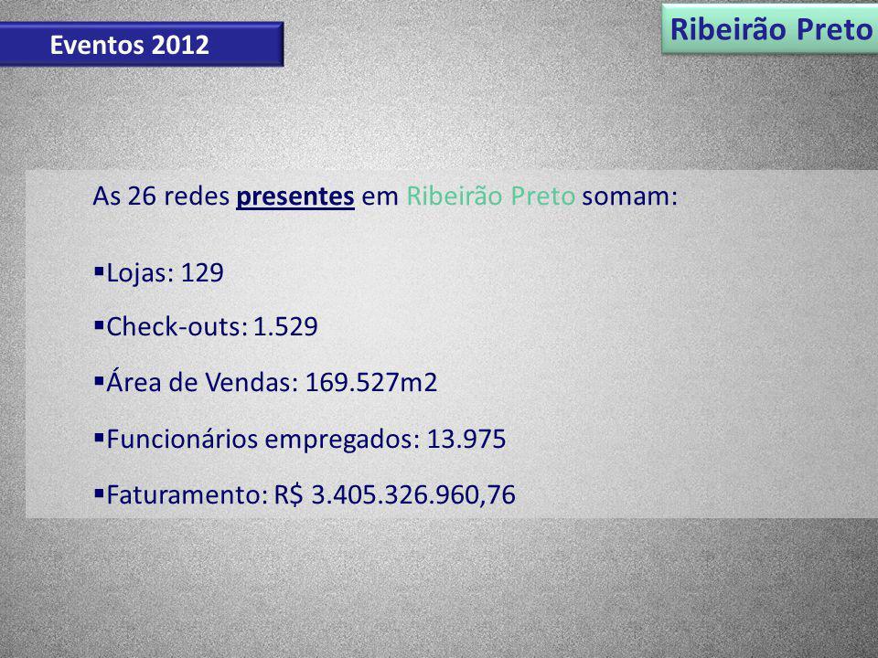 Ribeirão Preto Eventos 2012 As 26 redes presentes em Ribeirão Preto somam: Lojas: 129 Check-outs: 1.529 Área de Vendas: 169.527m2 Funcionários emprega