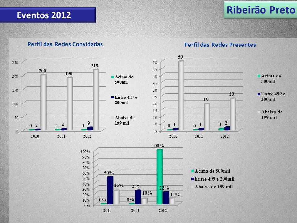 Ribeirão Preto Eventos 2012 Perfil das Redes Convidadas Perfil das Redes Presentes