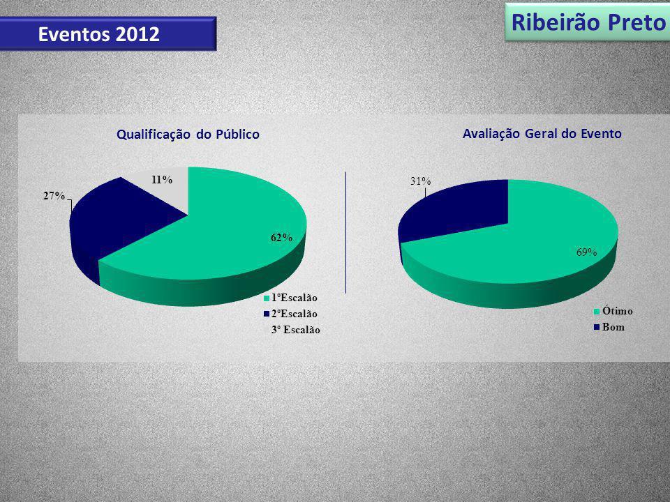 Ribeirão Preto Eventos 2012 Qualificação do Público Avaliação Geral do Evento
