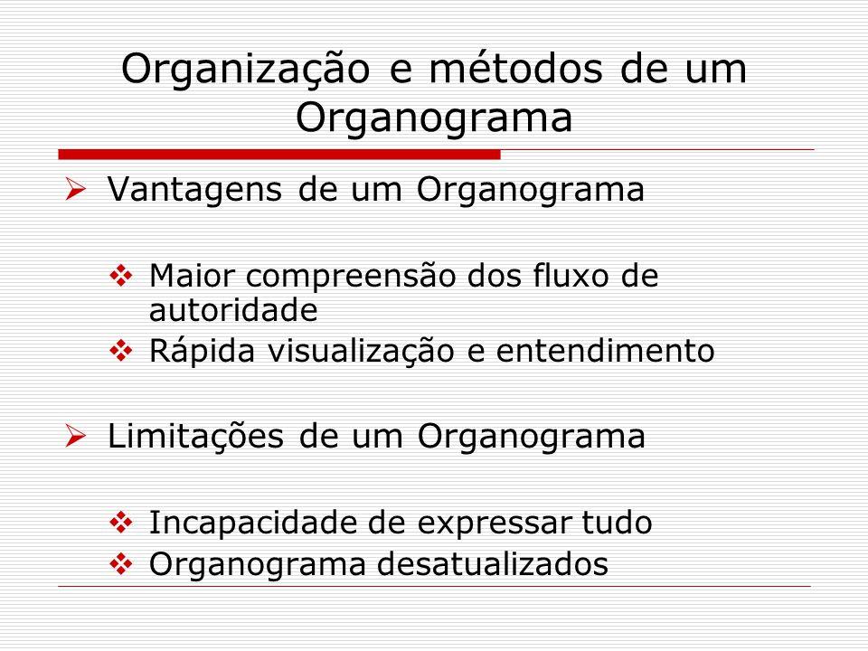 Organização e métodos de um Organograma Vantagens de um Organograma Maior compreensão dos fluxo de autoridade Rápida visualização e entendimento Limit