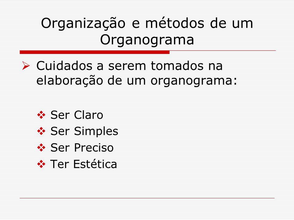 Organização e métodos de um Organograma Cuidados a serem tomados na elaboração de um organograma: Ser Claro Ser Simples Ser Preciso Ter Estética