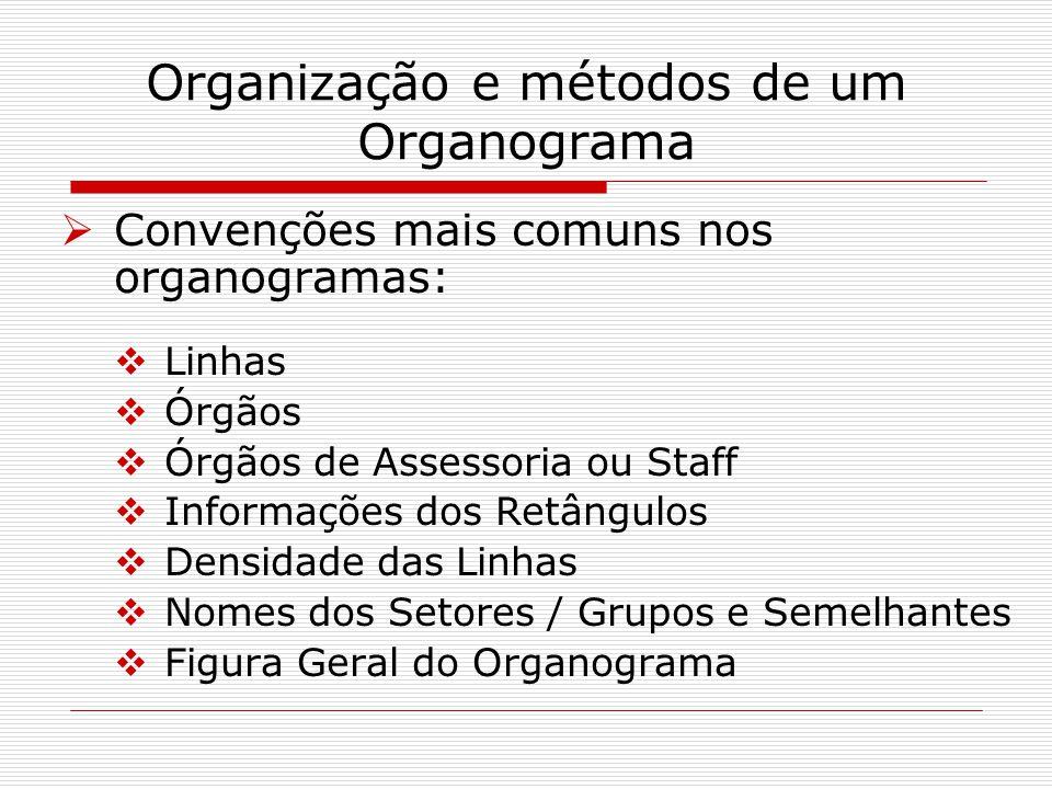 Organização e métodos de um Organograma Convenções mais comuns nos organogramas: Linhas Órgãos Órgãos de Assessoria ou Staff Informações dos Retângulo