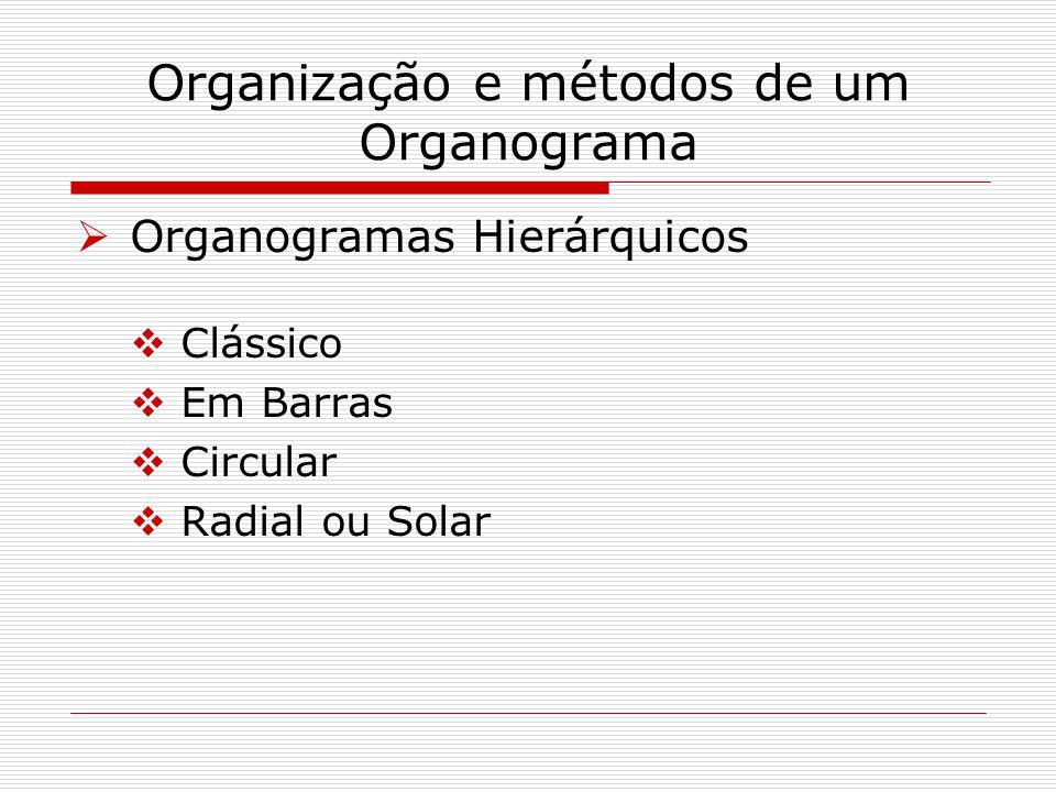 Organização e métodos de um Organograma Organogramas Hierárquicos Clássico Em Barras Circular Radial ou Solar