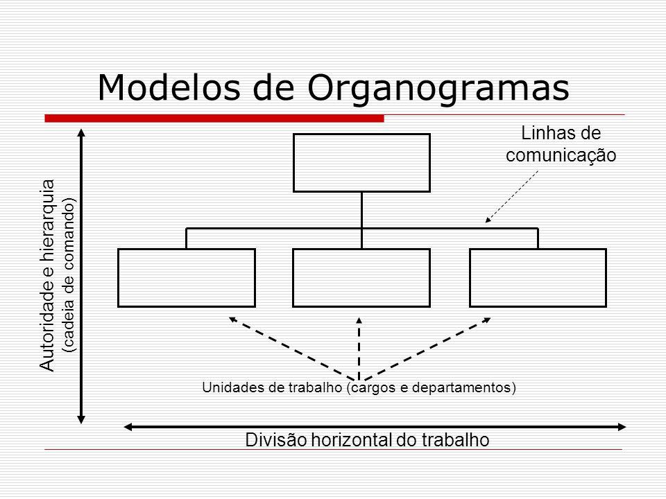 Divisão horizontal do trabalho Autoridade e hierarquia (cadeia de comando) Unidades de trabalho (cargos e departamentos) Linhas de comunicação