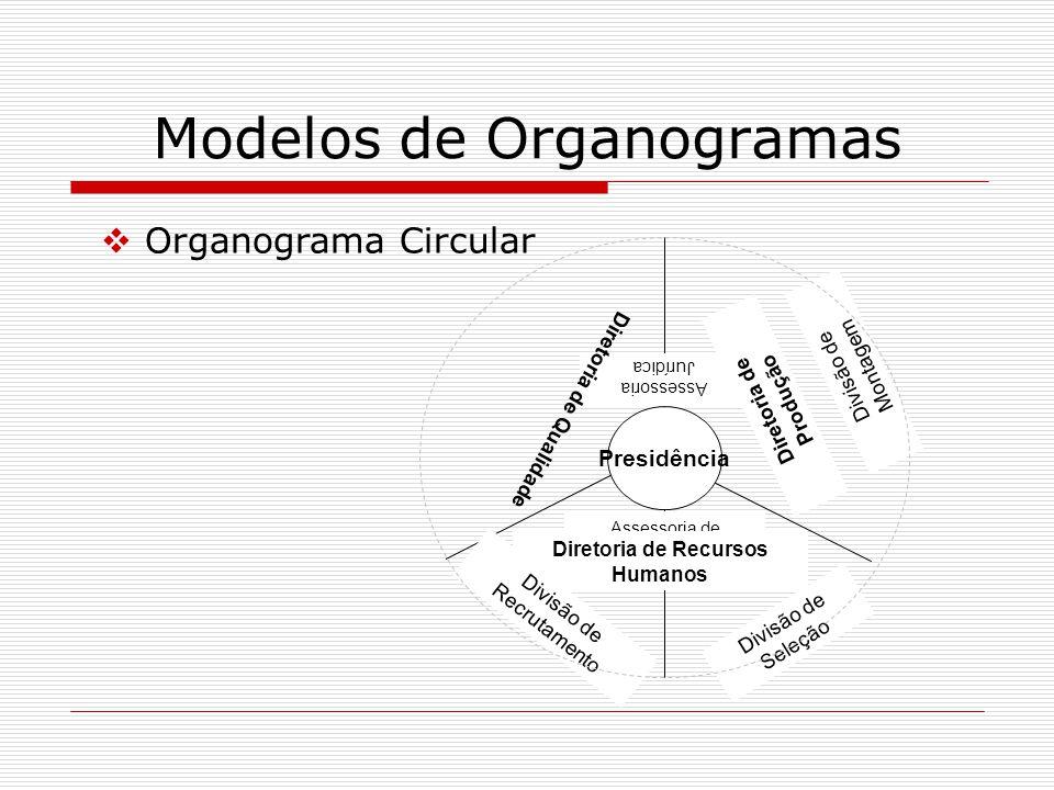 Modelos de Organogramas Organograma Circular Presidência Assessoria de Comunicação Assessoria Jurídica Diretoria de Recursos Humanos Diretoria de Qual
