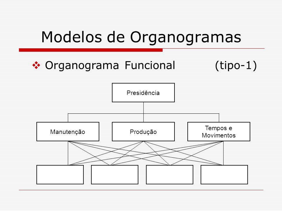 Modelos de Organogramas Presidência ManutençãoProdução Tempos e Movimentos Organograma Funcional(tipo-1)