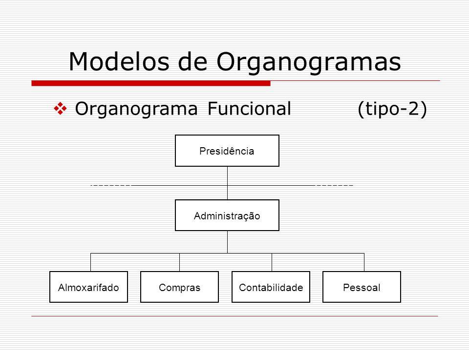 Modelos de Organogramas Organograma Funcional(tipo-2) Presidência Administração AlmoxarifadoComprasContabilidadePessoal