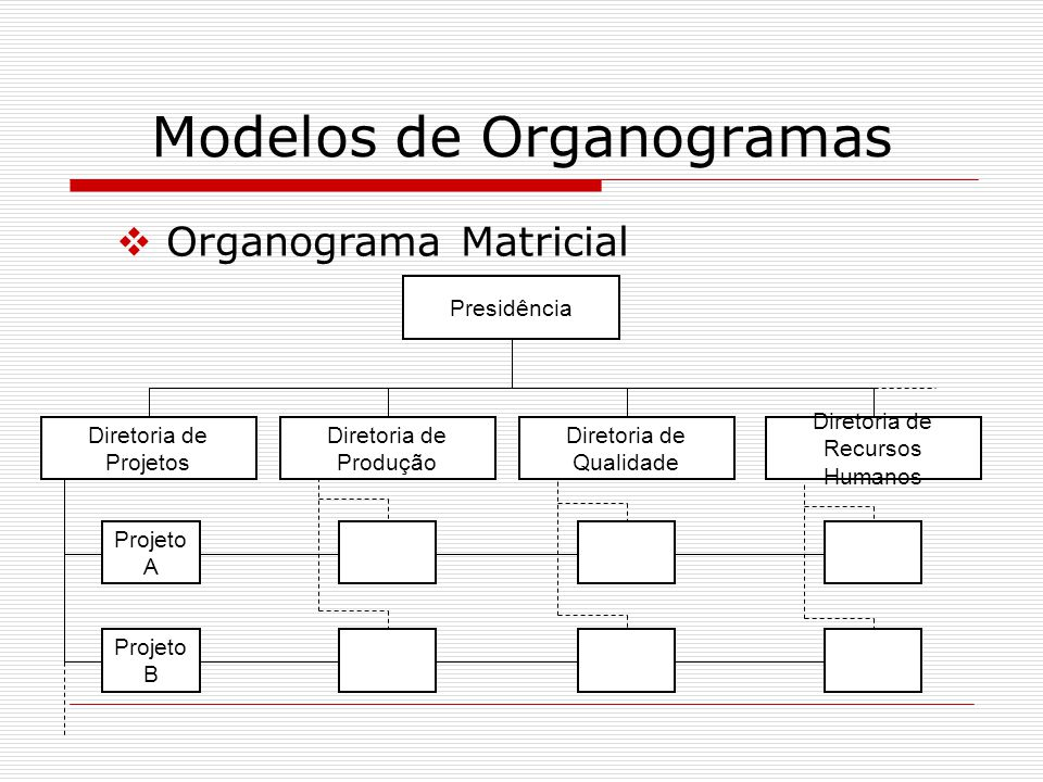 Modelos de Organogramas Organograma Matricial Presidência Diretoria de Projetos Diretoria de Produção Diretoria de Qualidade Diretoria de Recursos Hum