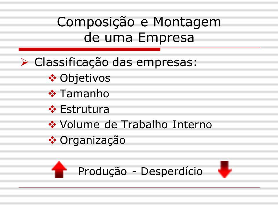 Composição e Montagem de uma Empresa Classificação das empresas: Objetivos Tamanho Estrutura Volume de Trabalho Interno Organização Produção - Desperd
