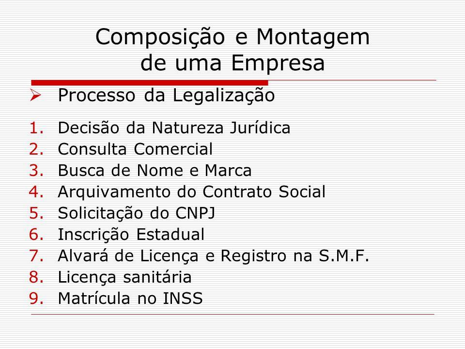 Composição e Montagem de uma Empresa Processo da Legalização 1.Decisão da Natureza Jurídica 2.Consulta Comercial 3.Busca de Nome e Marca 4.Arquivament