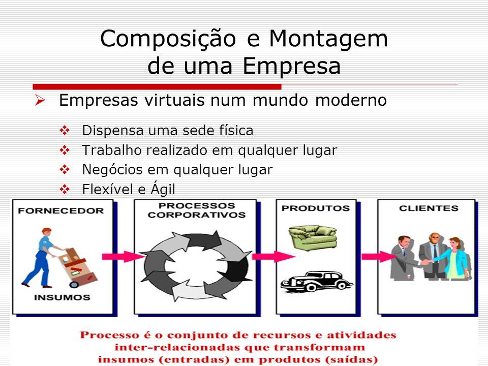 Composição e Montagem de uma Empresa Empresas virtuais num mundo moderno Dispensa uma sede física Trabalho realizado em qualquer lugar Negócios em qua