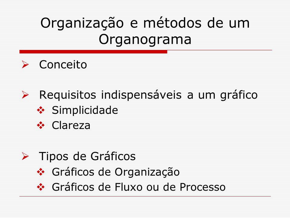 Organização e métodos de um Organograma Conceito Requisitos indispensáveis a um gráfico Simplicidade Clareza Tipos de Gráficos Gráficos de Organização