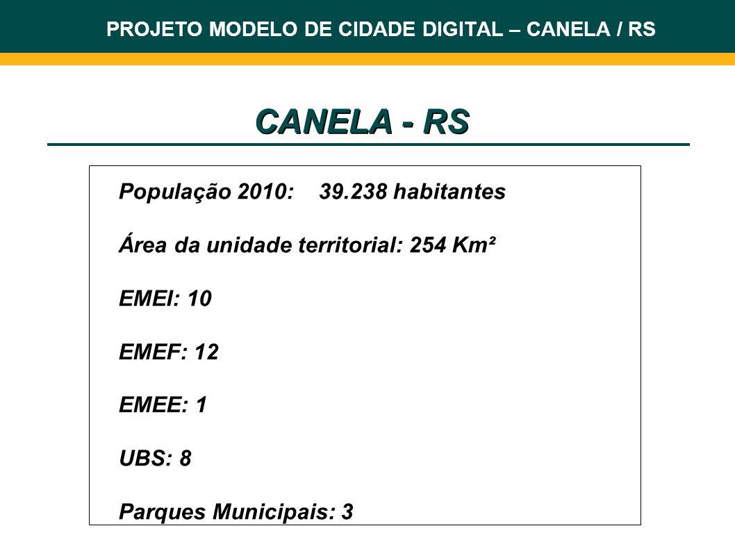 PROJETO MODELO DE CIDADE DIGITAL – CANELA / RS População 2010:39.238 habitantes Área da unidade territorial: 254 Km² EMEI: 10 EMEF: 12 EMEE: 1 UBS: 8