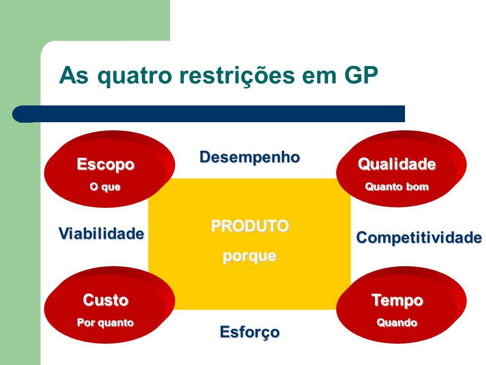 Por que algumas empresas não se utilizam de GP ? A organização utilizou a GP de modo inadequado. Não há integração: diferentes grupos têm objetivos di