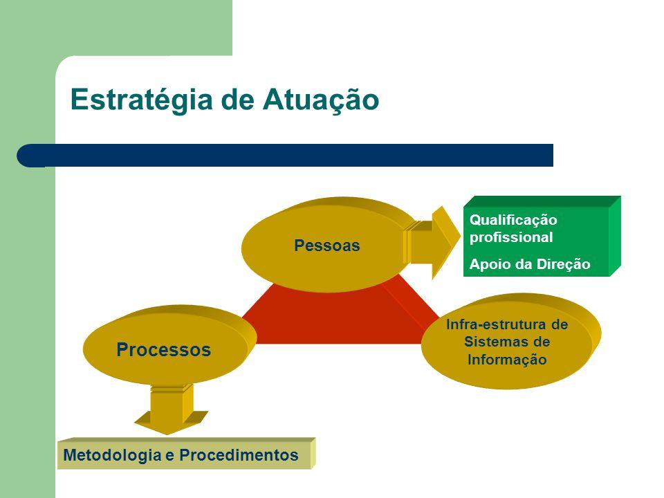 Técnicas de GP Levantamento das Necessidades do Cliente Análise de Viabilidade - Business Case Constituição do Projeto – Project Charter Planejamento