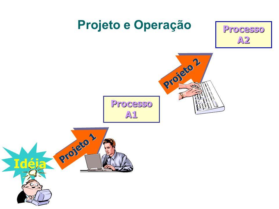 Diferença entre Projeto e Operação Projetos É um esforço temporário e único. A equipe planeja e executa o projeto Enfrenta escopos que podem ser desco