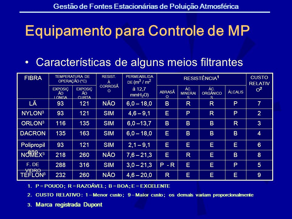Gestão de Fontes Estacionárias de Poluição Atmosférica Equipamento para Controle de MP Caracter í sticas de alguns meios filtrantes 1. P = POUCO ; R =
