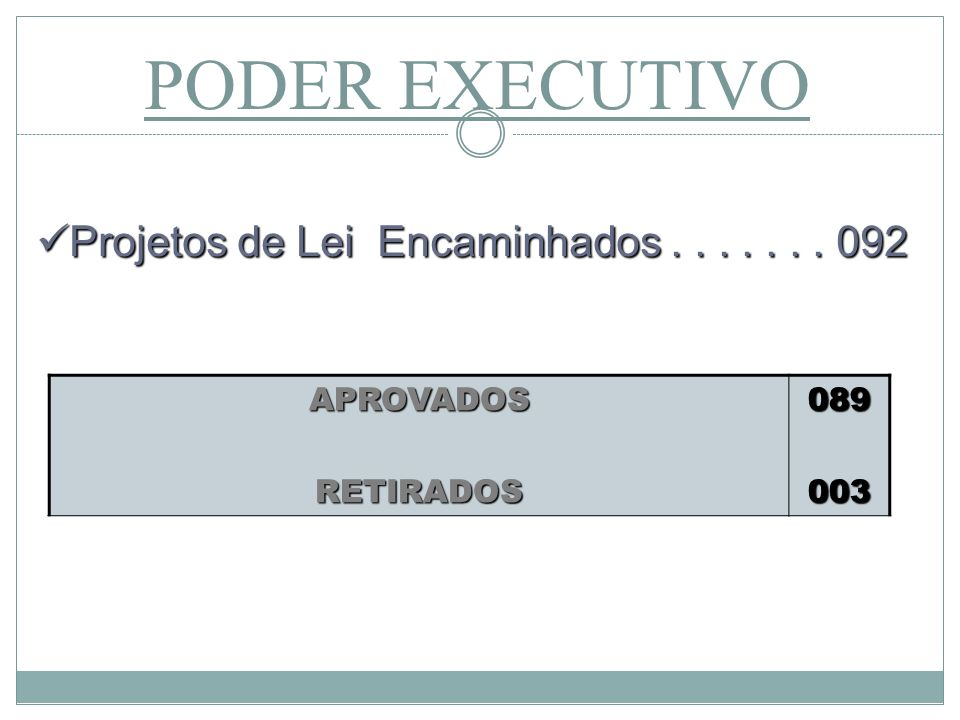 PODER EXECUTIVO APROVADOSRETIRADOS089003 Projetos de Lei Encaminhados....... 092 Projetos de Lei Encaminhados....... 092
